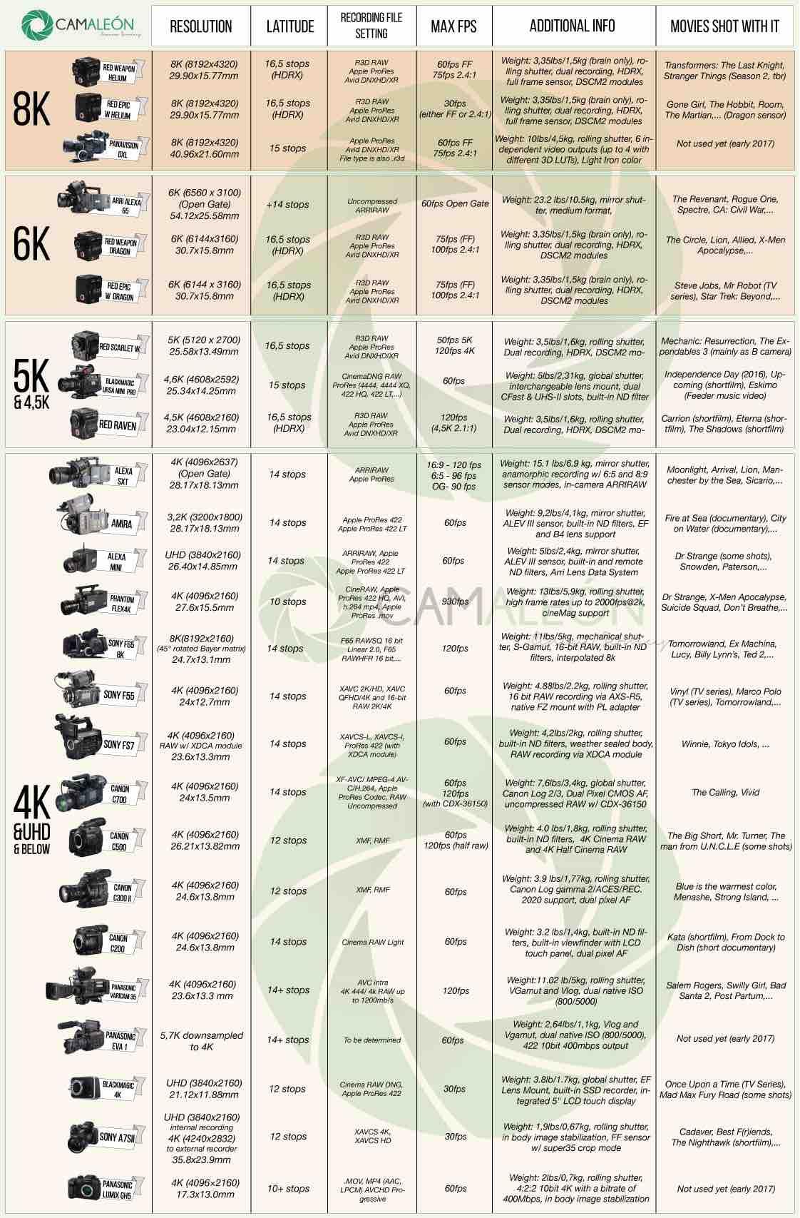 tabla-resolucion-camaras-cine-digital