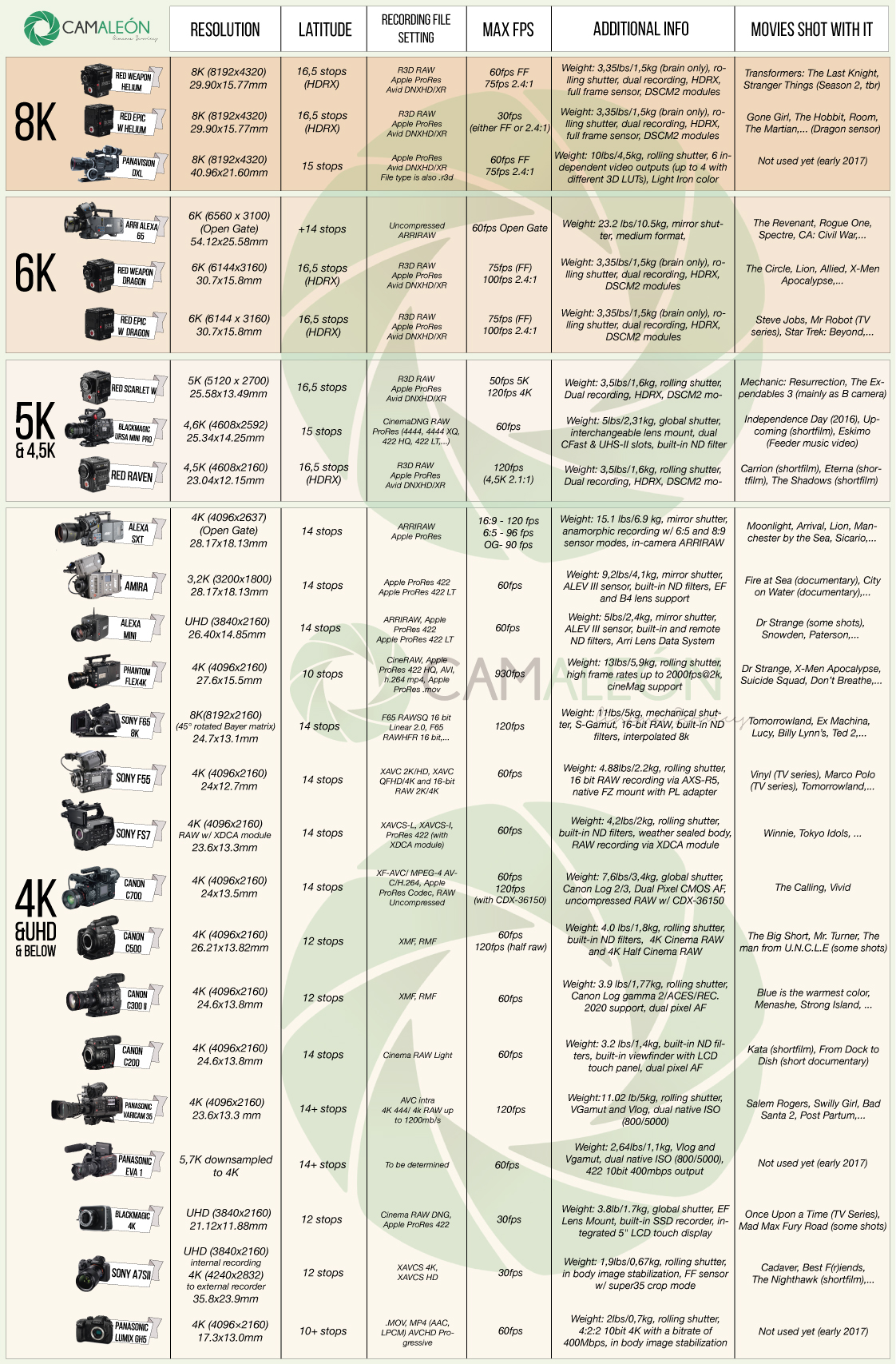 Digital cinema cameras comparison chart | Camaleon Rental