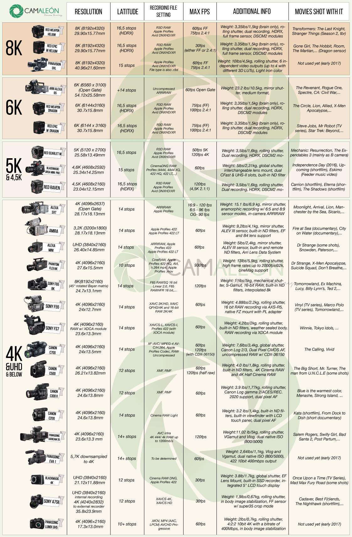 Digital cinema cameras comparison chart | Camaleon Rental